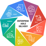 enterprise agile transformation consultant