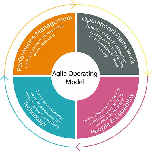 Agile operating model